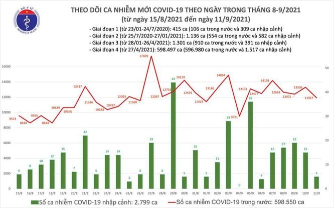 Tin COVID-19 ngày 11/9: Việt Nam vượt 600.000 ca nhiễm kể từ khi có dịch, 363.462 ca đã khỏi bệnh ảnh 1