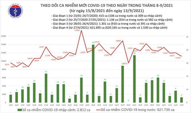 Tin COVID-19 ngày 13/9: Việt Nam có 24 triệu người đã tiêm vắc xin phòng COVID-19 ít nhất 1 mũi ảnh 1
