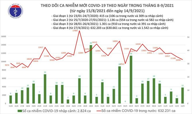 Tin COVID-19 ngày 14/9: Cả nước có 10.508 ca nhiễm mới, 12.683 bệnh nhân khỏi bệnh ảnh 1