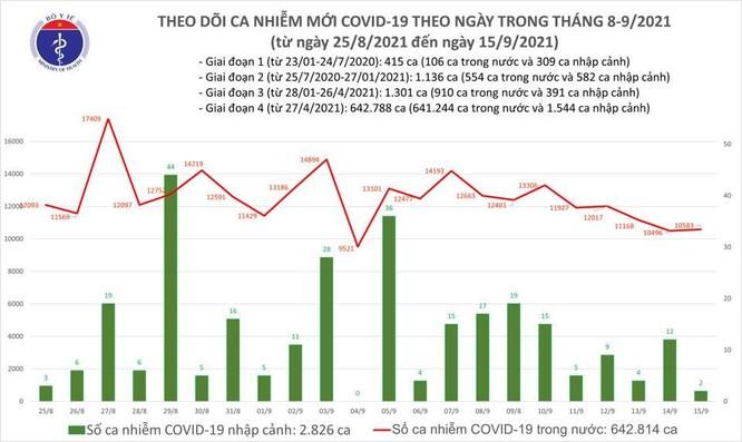 Tin COVID-19 ngày 15/9: Cả nước có thêm 10.585 ca nhiễm mới ảnh 1