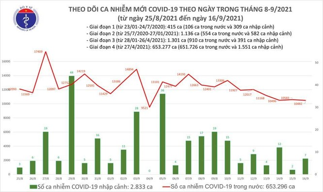 Tin COVID-19 ngày 16/9: Cả nước có 10.489 ca nhiễm mới tại 37 tỉnh thành ảnh 1