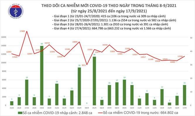 Tin COVID-19 ngày 17/9: Cả nước ghi nhận thêm 15 ca nhập cảnh và 11.506 ca nhiễm trong nước ảnh 1