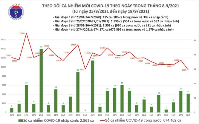 Tin COVID-19 ngày 18/9: Cả nước ghi nhận 9.373 ca nhiễm mới, giảm 2.146 ca so với hôm qua ảnh 1
