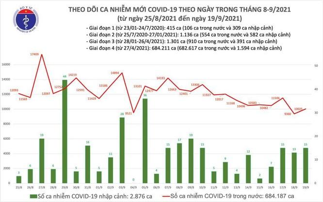 Tin COVID-19 ngày 19/9: Cả nước ghi nhận thêm 10.040 ca nhiễm mới, 9.137 bệnh nhân khỏi bệnh ảnh 1