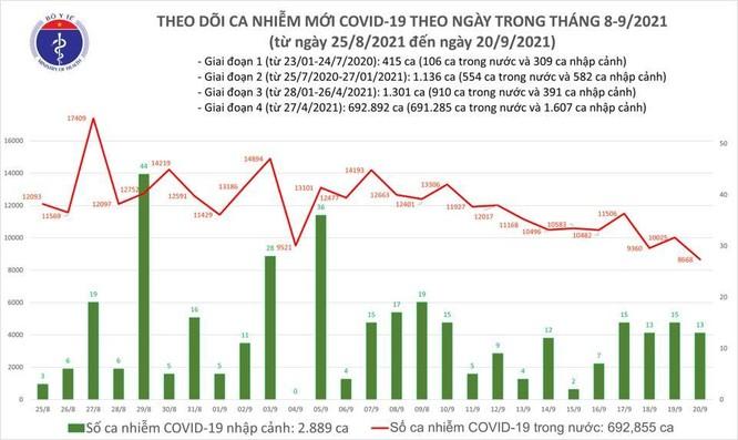 Tin COVID-19 ngày 20/9: Cả nước ghi nhận 8.681 ca nhiễm mới, thấp nhất trong 1 tháng qua ảnh 1