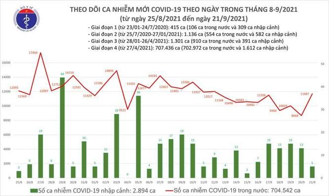 Tin COVID-19 ngày 21/9: Việt Nam vượt 700 ngàn ca nhiễm kể từ khi có dịch ảnh 1