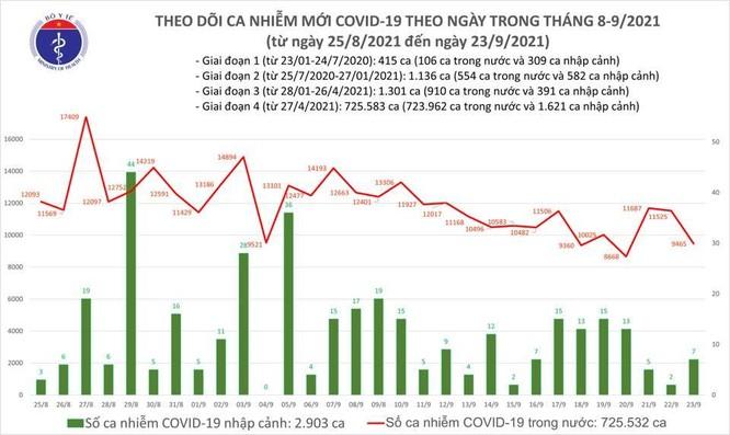 Tin COVID-19 ngày 23/9: Cả nước ghi nhận 9.472 ca nhiễm mới, 5.344 ca trong cộng đồng ảnh 1