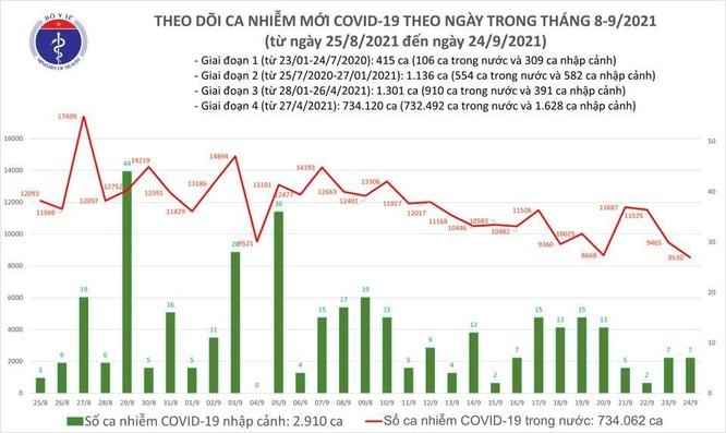 Tin COVID-19 ngày 24/9: Việt Nam ghi nhận thêm 8.537 ca nhiễm mới, 12.371 bệnh nhân khỏi bệnh ảnh 1