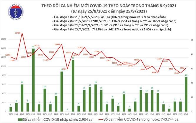 Tin COVID-19 ngày 25/9: Việt Nam ghi nhận 9.706 ca nhiễm mới tại nhiều tỉnh thành ảnh 1