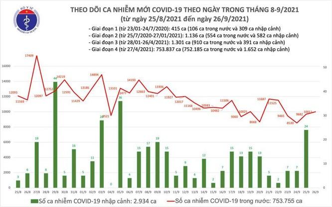 Tin COVID-19 ngày 26/9: Thêm 10.011 ca nhiễm trong nước tại 35 tỉnh thành ảnh 1