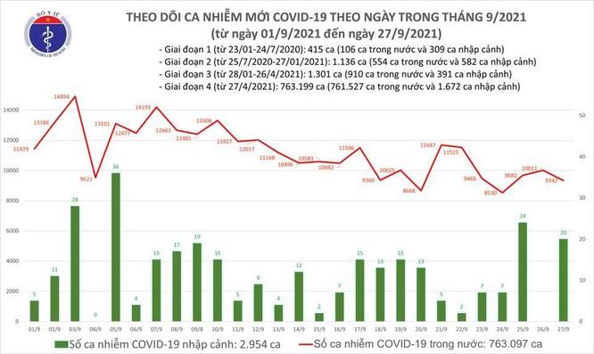 Tin COVID-19 ngày 27/9: Cả nước có 9.362 ca nhiễm mới, riêng TP.HCM 4.134 ca, Bình Dương 3.793 ca ảnh 1