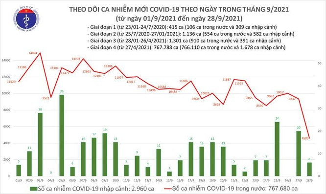 Tin COVID-19 ngày 28/9: Cả nước ghi nhận 4.589 ca nhiễm mới ảnh 1