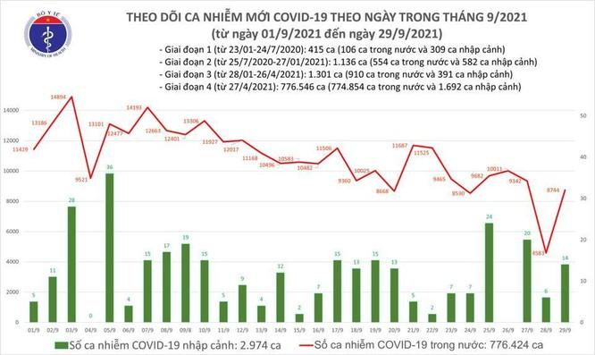 Tin COVID-19 ngày 29/9: Thêm 8.758 ca nhiễm mới, 23.568 bệnh nhân khỏi bệnh ảnh 1