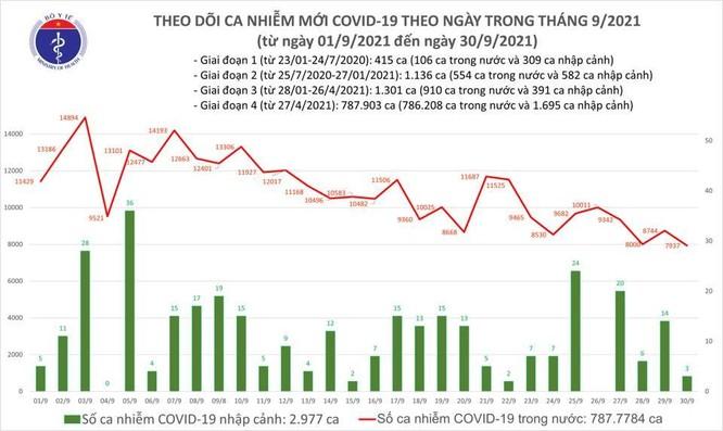 Tin COVID-19 ngày 30/9: Cả nước thêm 7.940 ca nhiễm mới, 25.322 ca khỏi bệnh ảnh 1