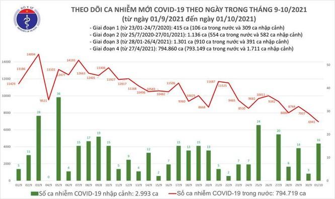 Tin COVID-19 hôm nay ngày 01/10: Cả nước thêm 6.957 ca nhiễm mới, 27.250 bệnh nhân khỏi bệnh ảnh 1