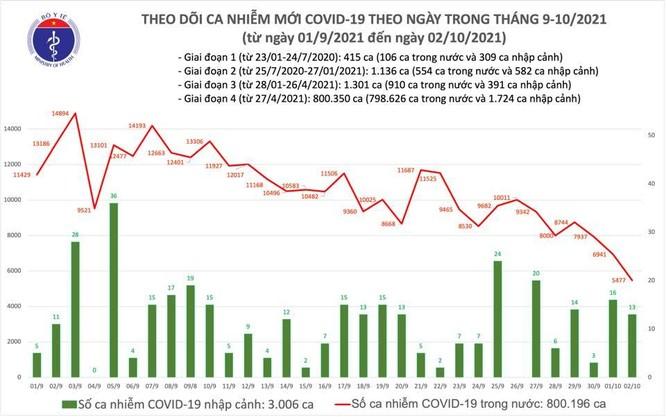 Tin COVID-19 ở Việt Nam ngày 02/10: Thêm 5.490 ca nhiễm mới, 28.857 ca khỏi bệnh ảnh 1