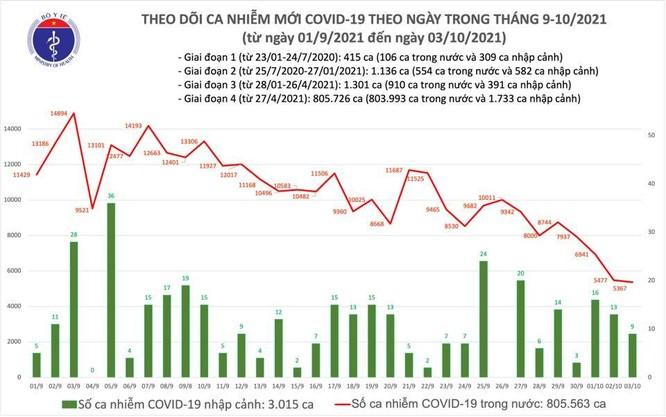 Tin COVID-19 ngày 03/10: Cả nước ghi nhận 5.376 ca nhiễm mới, giảm 110 ca so với hôm qua ảnh 1