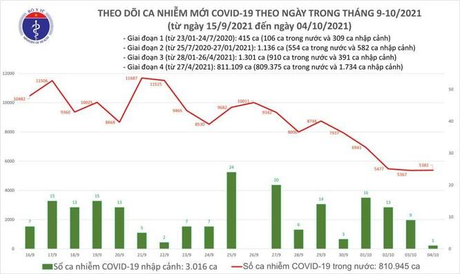 Tin COVID-19 ngày 04/10: Việt Nam ghi nhận thêm 5.382 ca nhiễm trong nước tại 37 tỉnh thành ảnh 1