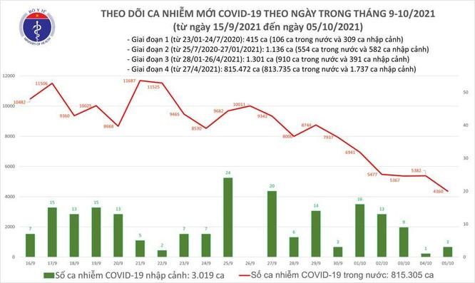 Bản tin COVID-19 ngày 05/10: Số ca nhiễm mới trong ngày thấp nhất trong 2 tháng qua ảnh 1