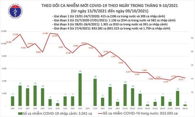 Tin COVID-19 ngày 09/10: Cả nước ghi nhận 4.513 ca nhiễm mới, trong đó 2.173 ca trong cộng đồng ảnh 1