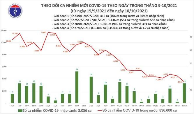 Tin COVID-19 ngày 10/10: Cả nước thêm 3.528 ca nhiễm mới, 21.398 ca khỏi bệnh ảnh 1