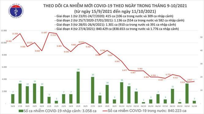 Tin COVID-19 ngày 11/10: Cả nước ghi nhận 3.619 ca nhiễm mới, 2.549 bệnh nhân khỏi bệnh ảnh 1
