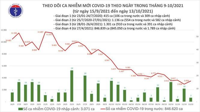 Tin COVID-19 hôm nay 13/10: Cả nước ghi nhận 3.461 ca nhiễm mới ảnh 1