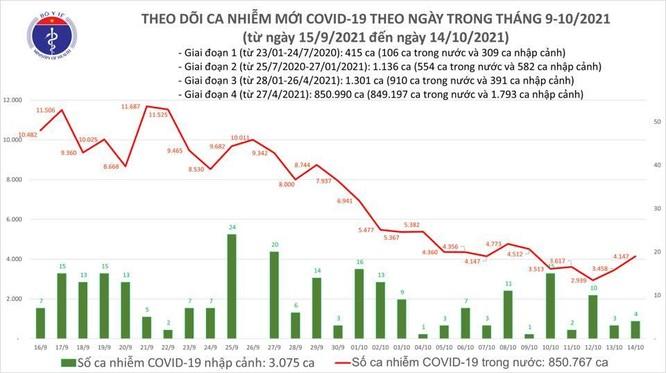 Tin COVID-19 hôm nay 14/10: 42 tỉnh thành ghi nhận ca nhiễm mới ảnh 1