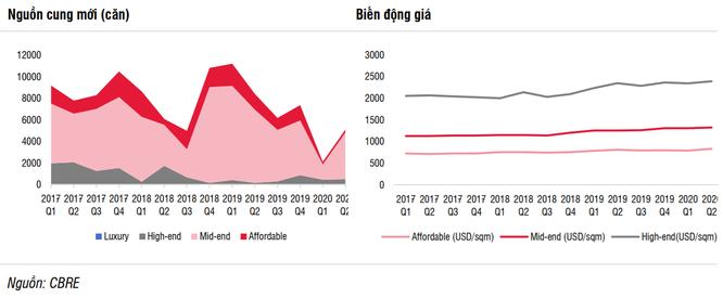 Giá nhà TP. HCM cao hơn 15-30% so với Hà Nội ảnh 1