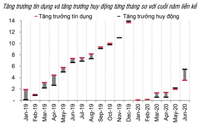 Tăng trưởng tín dụng và tăng trưởng huy động từng tháng so với cuối năm liền kề
