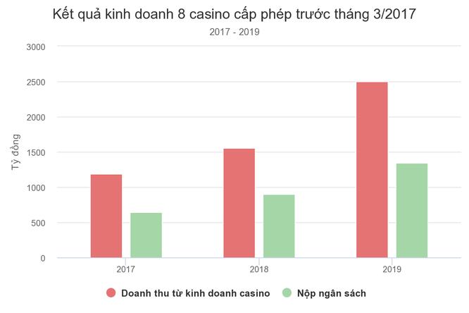 Các casino tại Việt Nam đang kinh doanh như thế nào ảnh 1