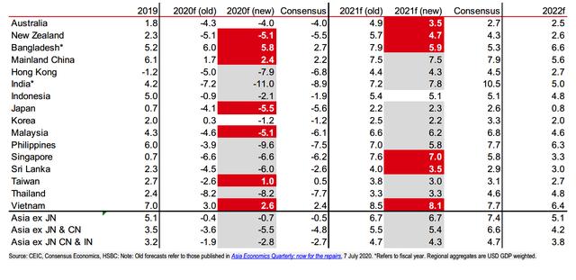 HSBC: Việt Nam sẽ tăng trưởng 8,1% năm 2021, nhanh nhất châu Á - Ảnh 1.