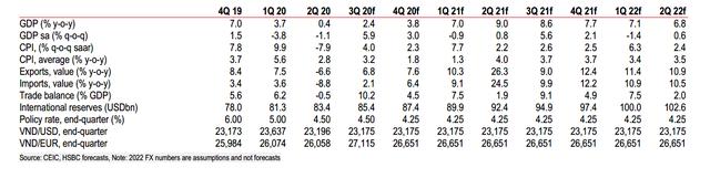 HSBC: Việt Nam sẽ tăng trưởng 8,1% năm 2021, nhanh nhất châu Á - Ảnh 2.