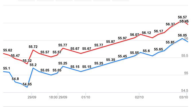 Biểu đồ giá vàng tuần từ 27/9 - 4/10/2020 (Nguồn: tygia.vn)