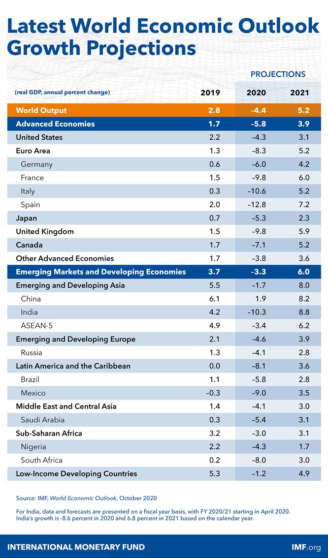 Dự báo tăng trưởng GDP của một số quốc gia trên thế giới (Nguồn: IMF)