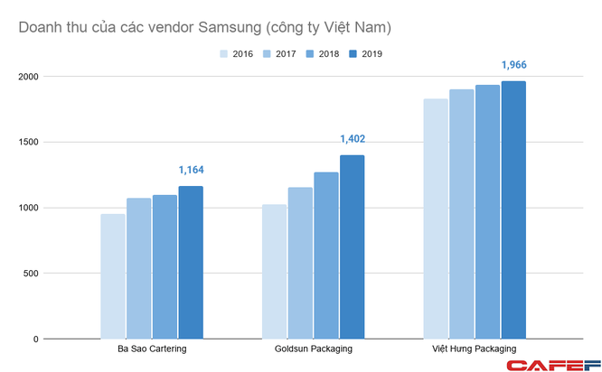 Doanh nghiệp Việt tham gia vào chuỗi cung ứng của Samsung đang làm ăn ra sao? ảnh 2