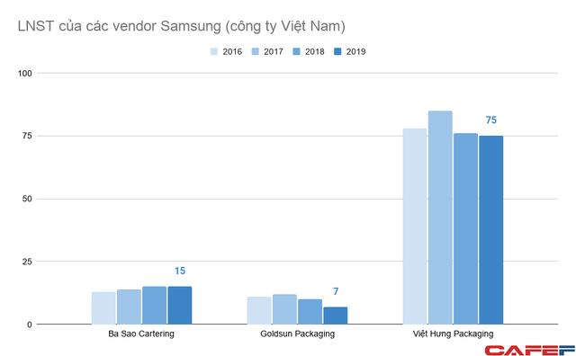 Doanh nghiệp Việt tham gia vào chuỗi cung ứng của Samsung đang làm ăn ra sao? ảnh 3