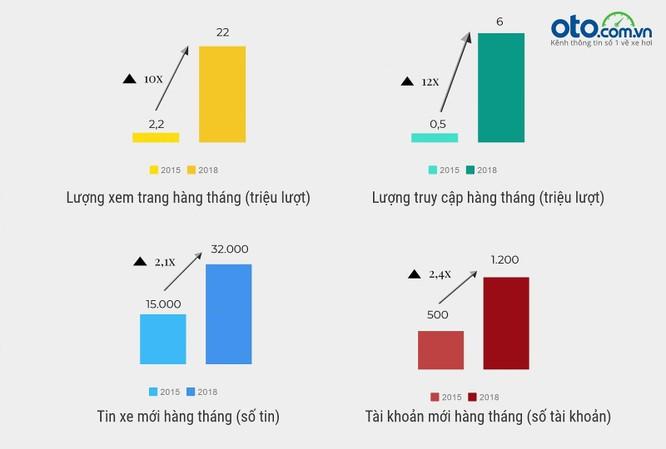 Đại Việt Group - nhà sáng lập batdongsan.com.vn, oto.com.vn - làm ăn thế nào? ảnh 3