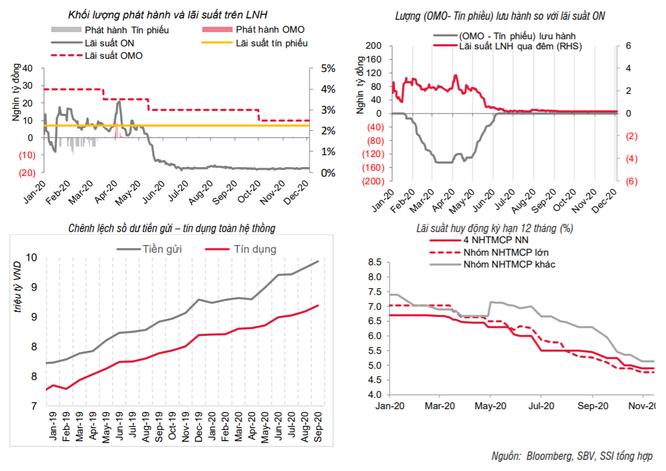 SSI: Lãi suất tiền gửi đã thấp nhất lịch sử, khó giảm thêm ảnh 1