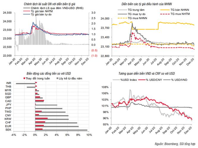 SSI: Lãi suất tiền gửi đã thấp nhất lịch sử, khó giảm thêm ảnh 2
