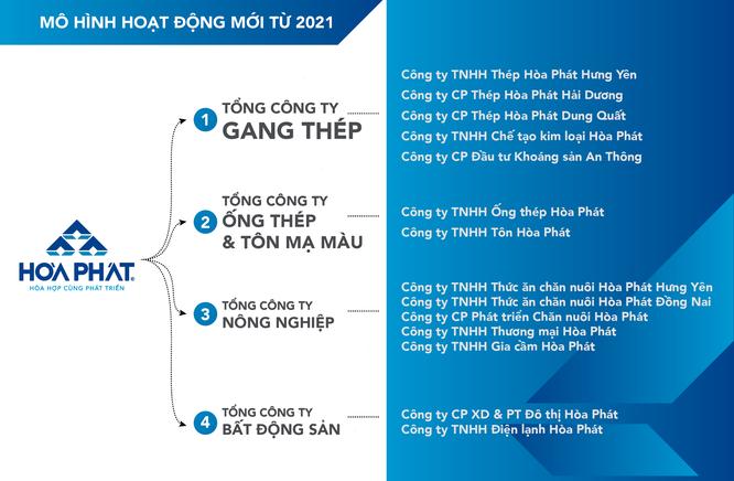 Hoà Phát thành lập 4 tổng công ty, hoạt động theo mô hình mới từ năm 2021 ảnh 1