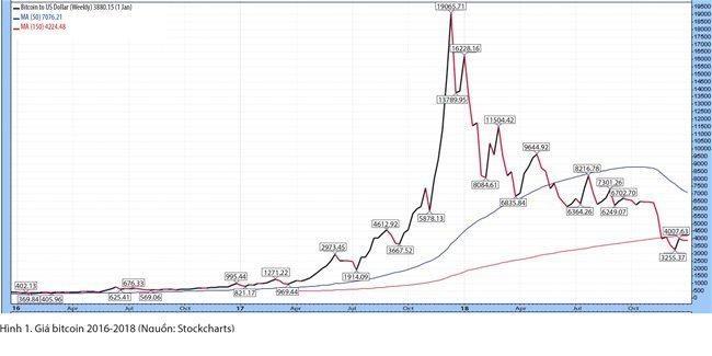 Bitcoin, biên giới mới của tài chính! ảnh 2
