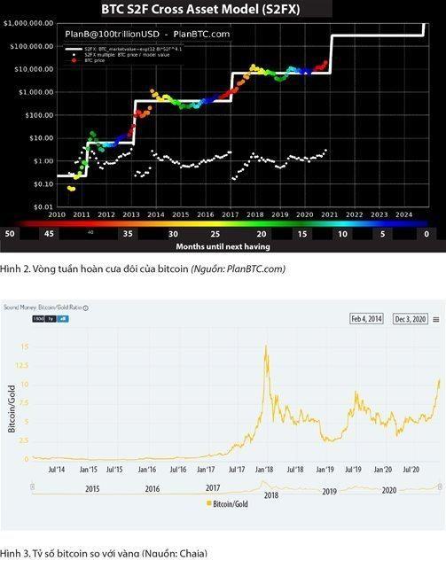 Bitcoin, biên giới mới của tài chính! ảnh 3