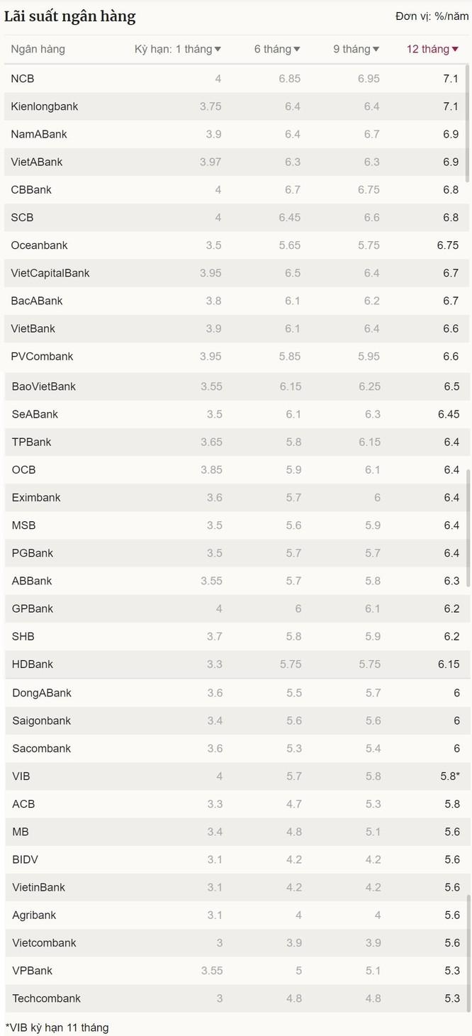 Lãi suất tiết kiệm ngân hàng nào đang cao nhất? ảnh 1