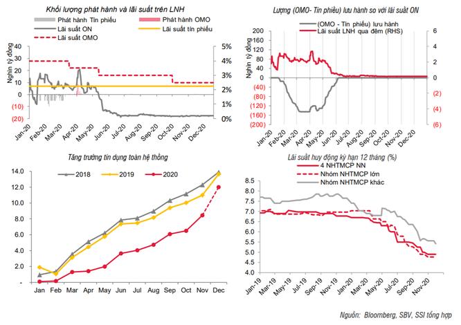 Lãi suất sẽ tăng trở lại từ giữa năm 2021? ảnh 1