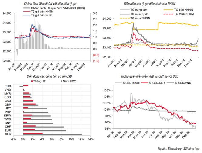 Lãi suất sẽ tăng trở lại từ giữa năm 2021? ảnh 2