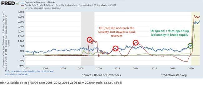 Điều gì sẽ xảy ra khi Mỹ vẫn tiếp tục 'xả đập' dòng tiền? ảnh 3