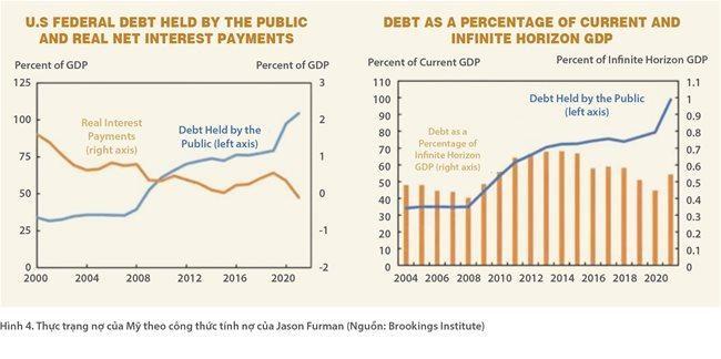 Điều gì sẽ xảy ra khi Mỹ vẫn tiếp tục 'xả đập' dòng tiền? ảnh 5