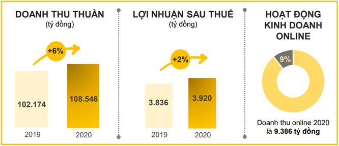 So găng kết quả kinh doanh của các 'ông lớn' công nghệ Việt trong năm 2020 ảnh 2