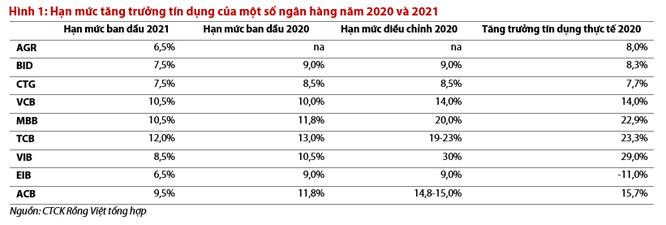 """Có thật là NHNN siết """"room"""" tín dụng năm 2021? ảnh 1"""